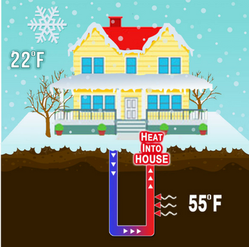 Geothermal heating mode and how it works